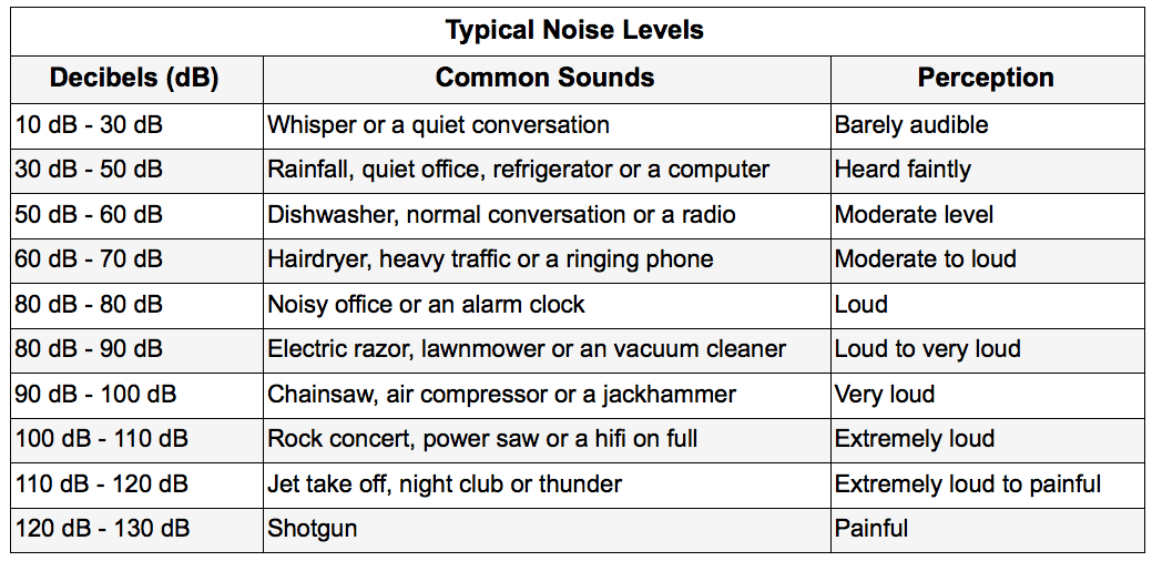 levels of noise