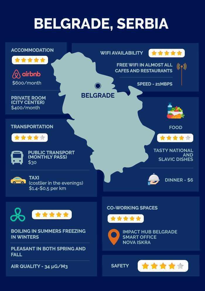 Belgrade Serbia infographic