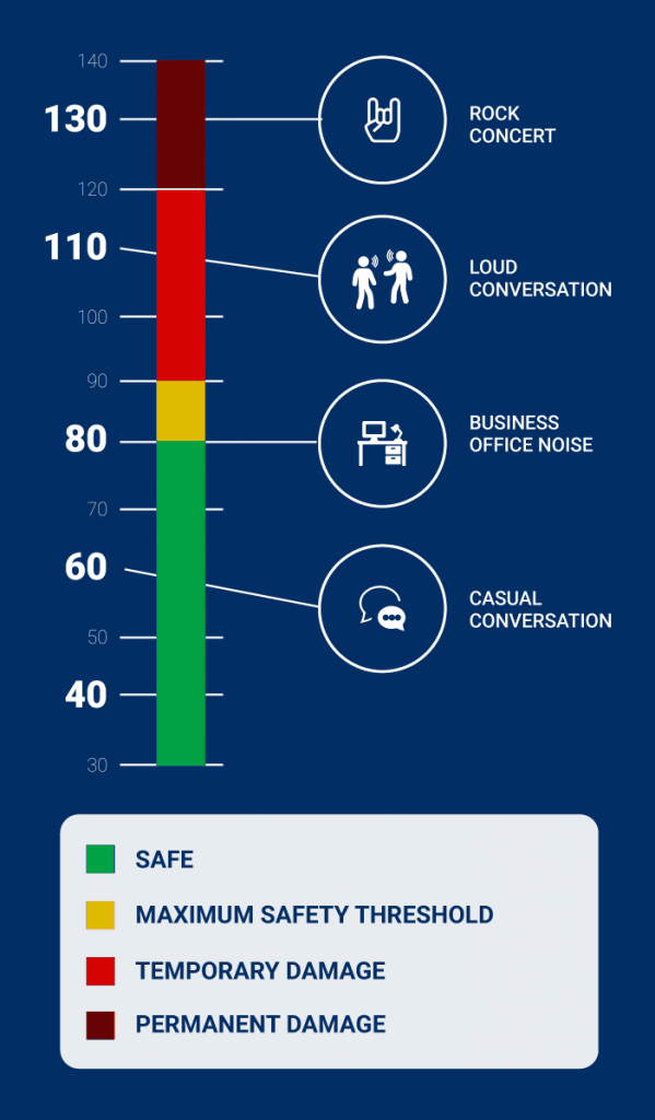 noise level infographic