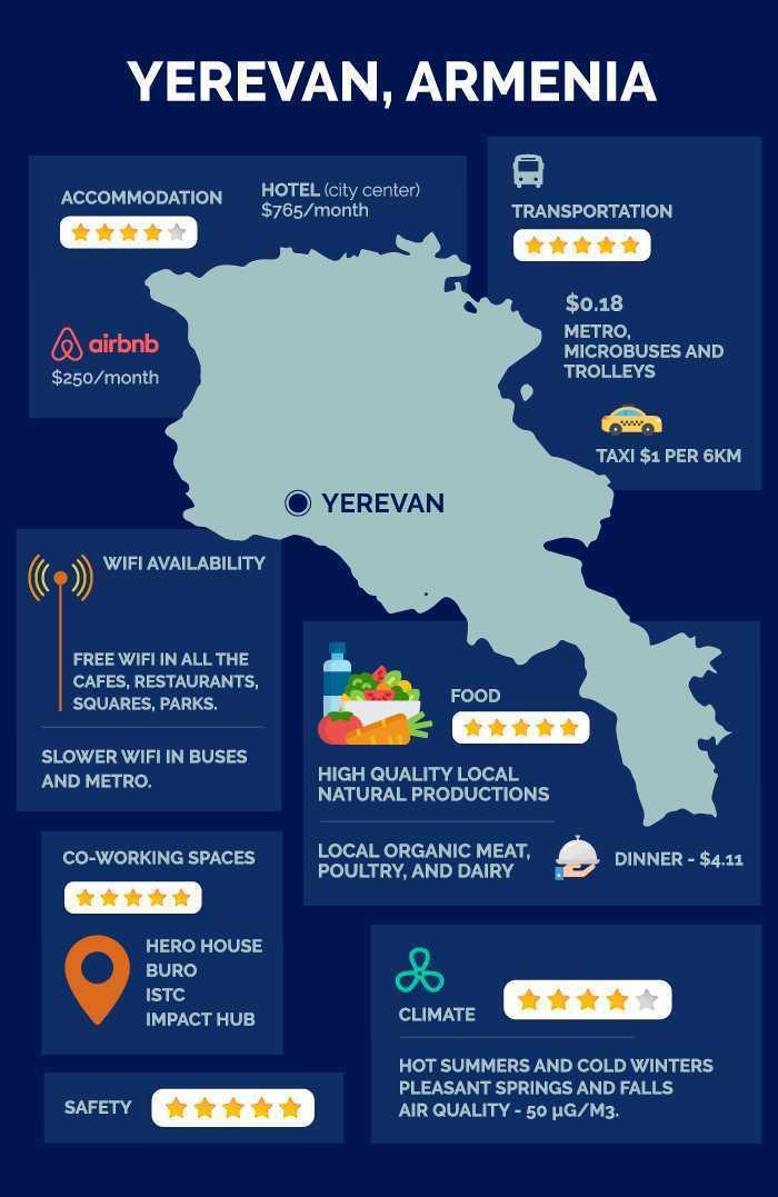 Yerevan Armenia infographic