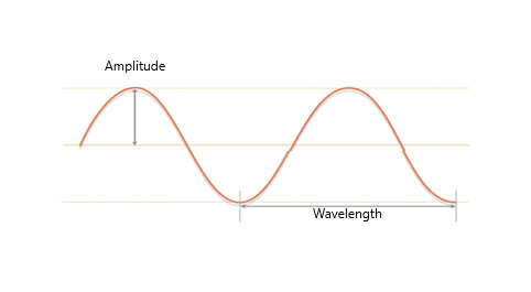 sound wave for noise cancelling headphones