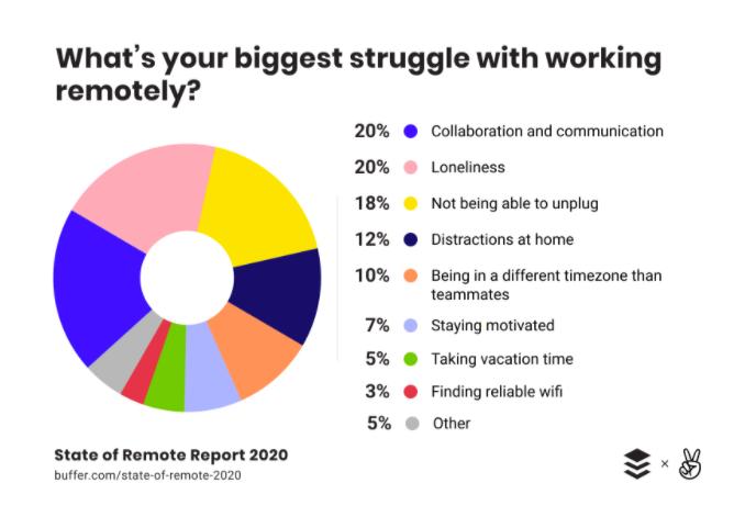 buffer remote work statistics 2020