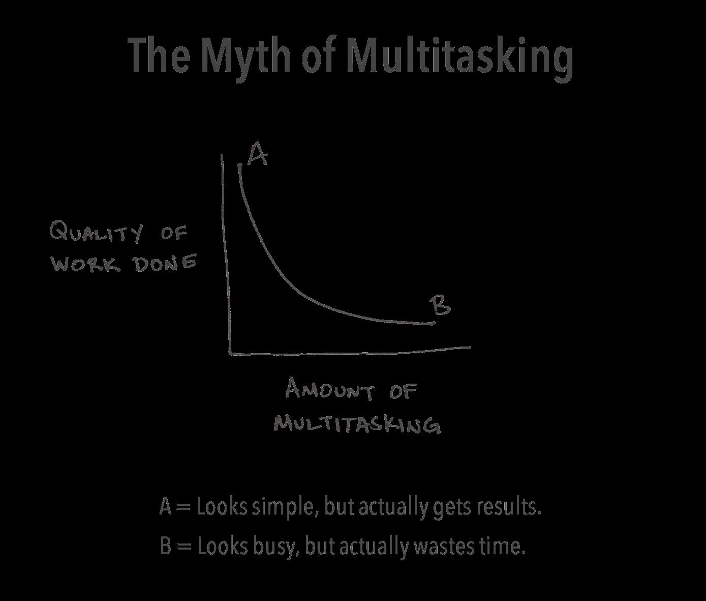 multitasking myth