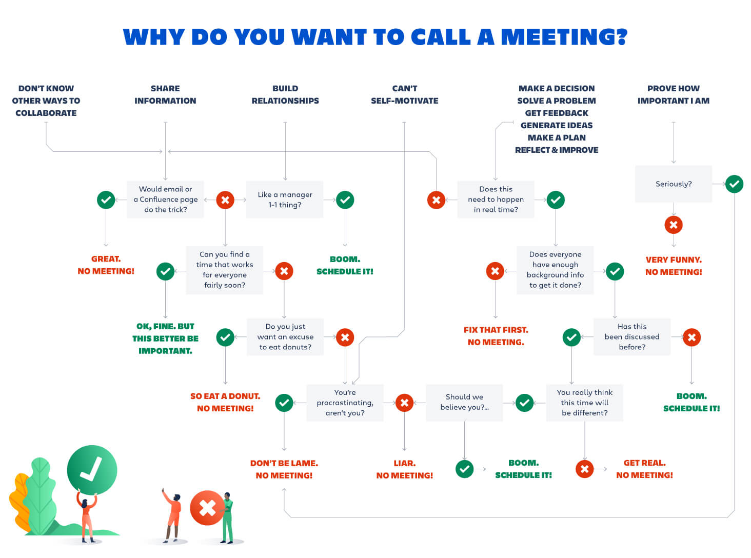 why to call a meeting