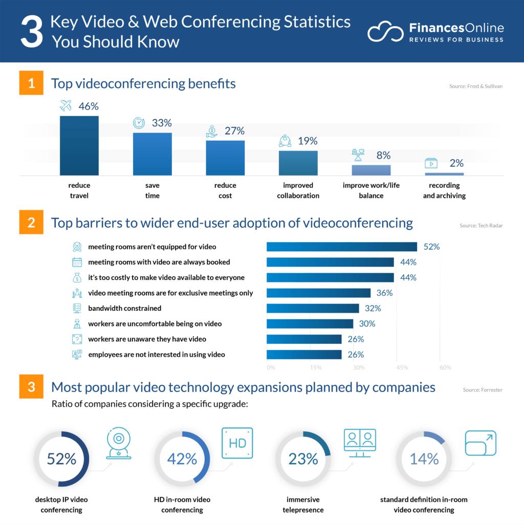 videoconferencing stats