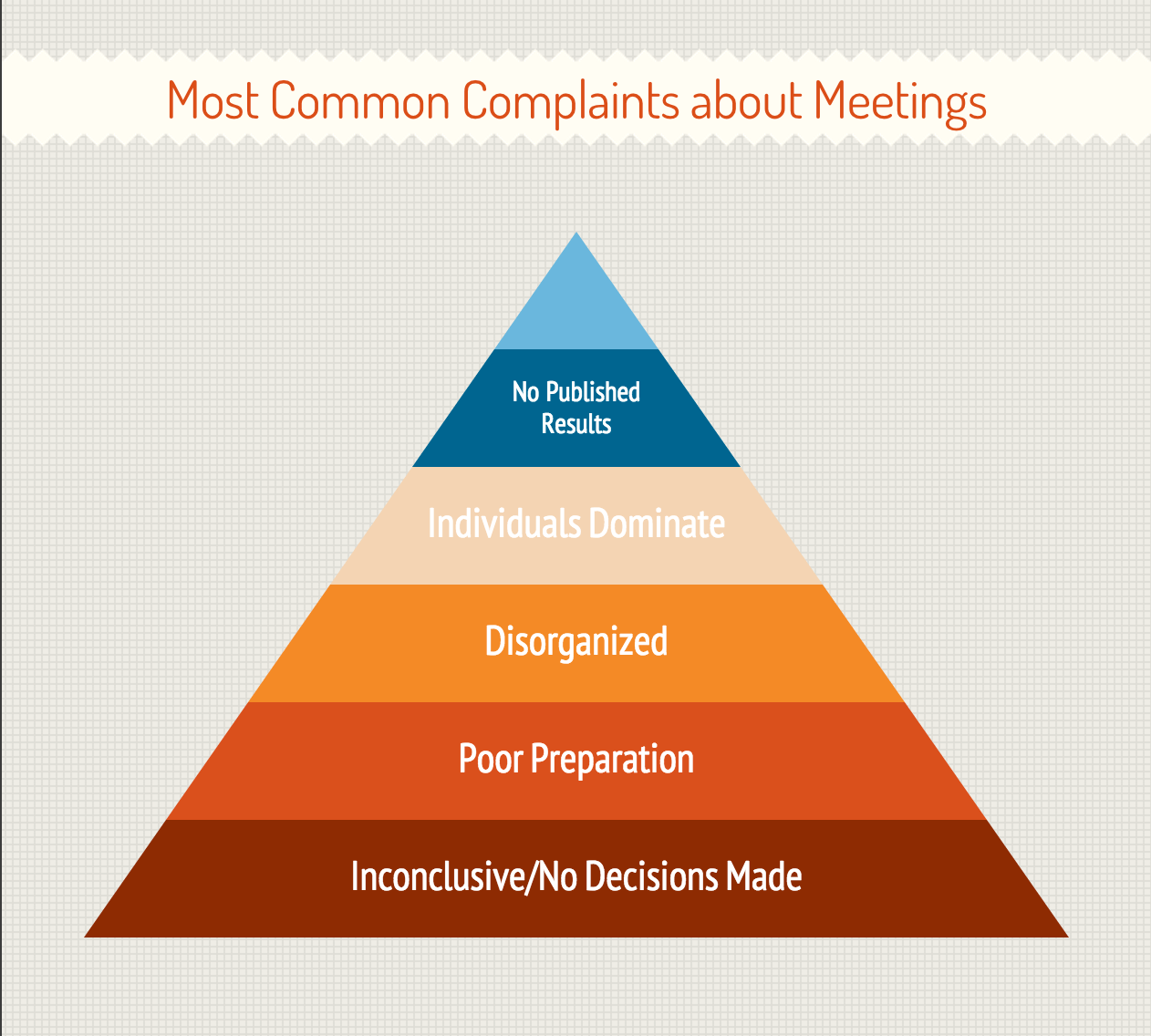 meeting complaints