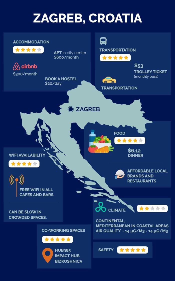 zagreb croatia infographic